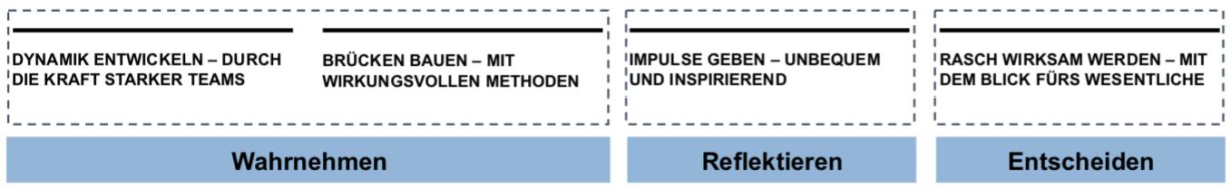 Werteorientierte Unternehmensführung – Anselm Bilgri & Partner